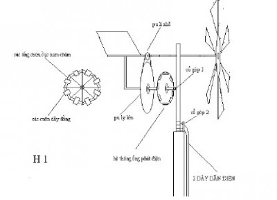 Hình 1: hệ thống phát điện gồm 8 ống nhựa rỗng ruột, trong đó có chứa 8 cục nam châm có từ lực mạnh.