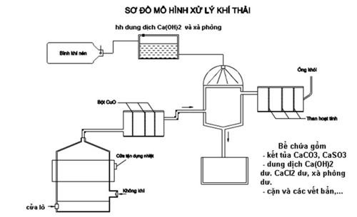 Sơ đồ mô hình xử lý khí thải từ lò đốt (Ảnh: Nhân vật cung cấp)